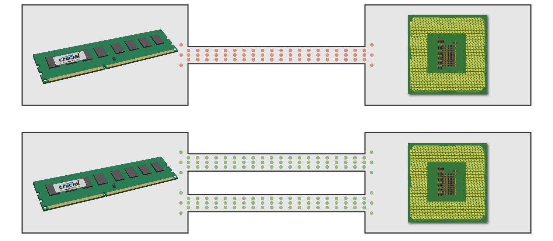 メモリモジュールがシングルチャネルとデュアルチャネルの両方を使用してCPUと通信する仕組みを示す図